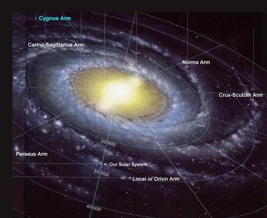 sectors of the galaxy